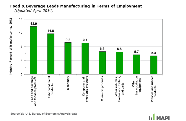 food and beverage are leading manufacturing in united states