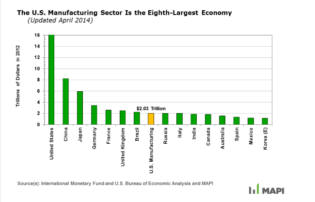 us manufacturing is the eighth largest economy graph 2012