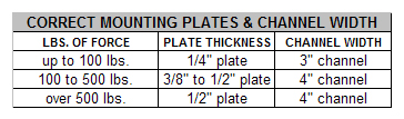 Recommended Plate Thickness and Channel Length for Vibrator