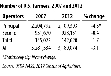 Demographics american farming demographic usda 2012 census.jpg