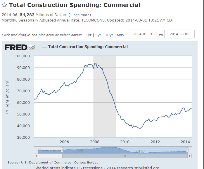 FRED TOTAL CONSTRUCTION SPENDING chart